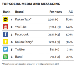 Top Social Media and Messaging