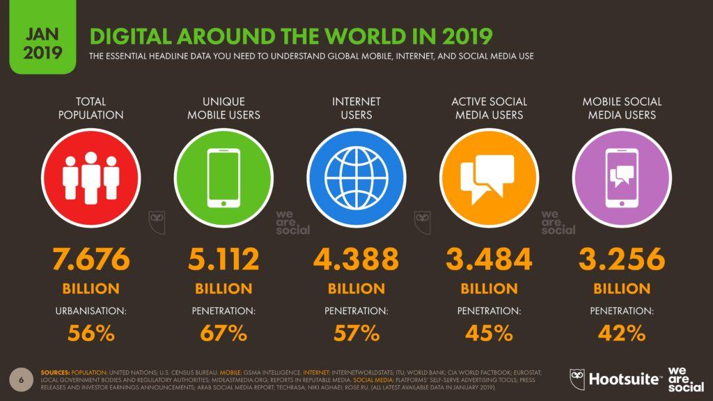 Global Digital Report_We Are Social