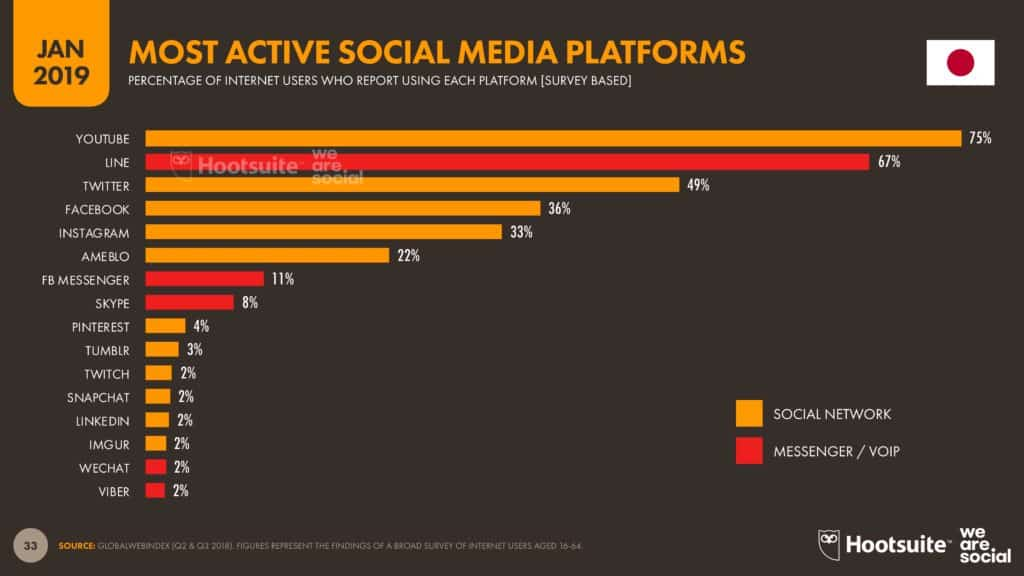 Most Active Social Media Platforms Japan_We Are Social